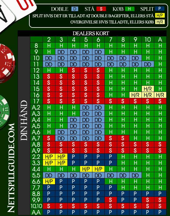 blackjack-strategikort